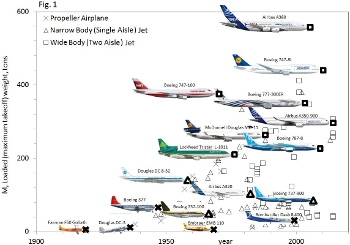 This chart shows how bigger and bigger commercial aircraft evolved over the decades to join their behemoth brethren from previous years.