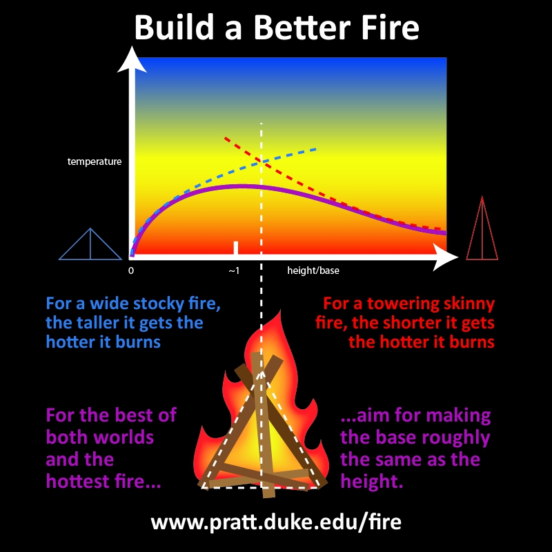 A flowchart to build a better fire