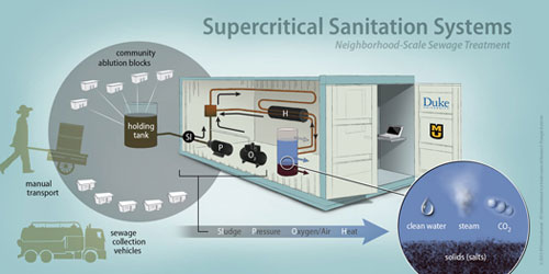 Proposed sanitation system