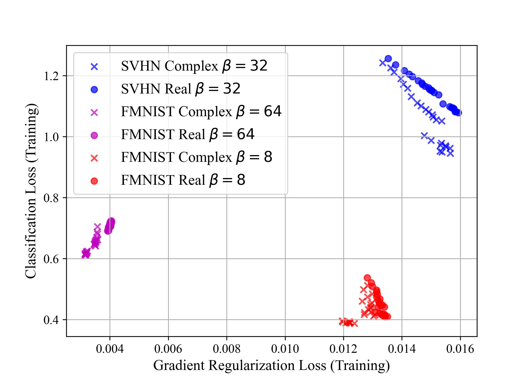 A scientific plot graph