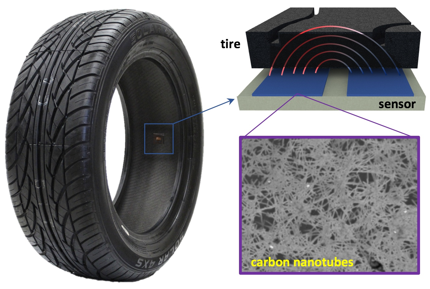 An illustration of how the novel tread sensor works. The sensor is placed on the inside of the tire, where the tire wall and tread interferes with an electric field that arcs between two electrodes. That interference can be measured to determine the thickness of the rubber with millimeter accuracy.