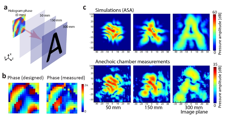 Computer simulations and experimental results of the effectiveness of the metamaterial acoustic hologram device producing the letter A. The sound wave was manipulated to create the letter A 300mm past the metamaterial device. Test results show a result close to calculations.
