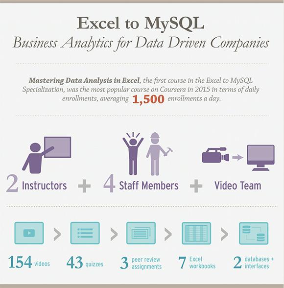 Excel to MySQL - Poster