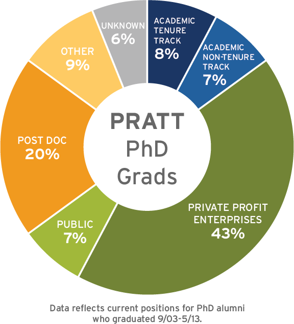 Pratt PhD Grad Placement chart