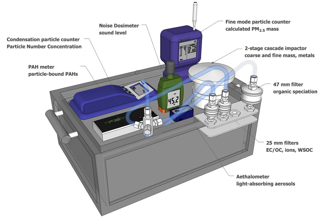 A schematic of the sampling device built by researchers to measure levels of toxic particulate matter present during rush hour inside of a typical car cabin