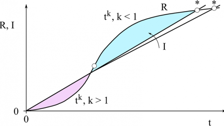 A graph with an S-shaped curve straddling a straight line