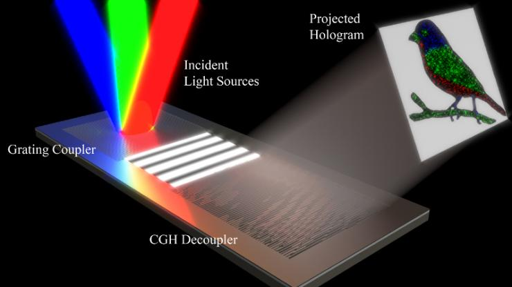 graphic showing red, green and blue light coming into a small, flat device and creating a three-color projection of a bird